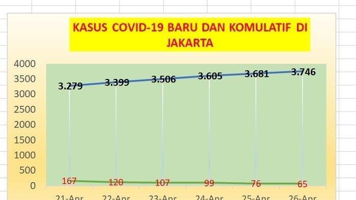 KABAR BAIK: Jumlah Kasus Covid-19 di Jakarta Terus Menurun dalam 6 Hari Terakhir, Inilah Datanya