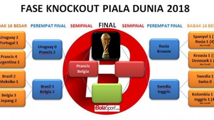 Jadwal Perempat Finaldan Semifinal Piala Dunia 2018, Swedia Semakin Semangat