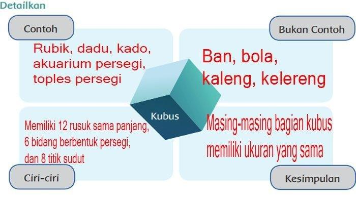 Kunci Jawaban Tema 4 Kelas 6 SD/MI Halaman 38 39 40 41 42 Subtema 1 Pembelajaran 5