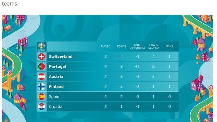 Hasil Akhir EURO 2020 : 12 Tim Lolos, Inggris di Ambang Final Kepagian dan 4 Tim Yang Lolos Terakhir