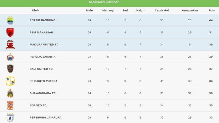 Klasemen Liga 1 Indonesia 2018: Pekan ke-25 Akan Jadi Tantangan Berat Empat Besar