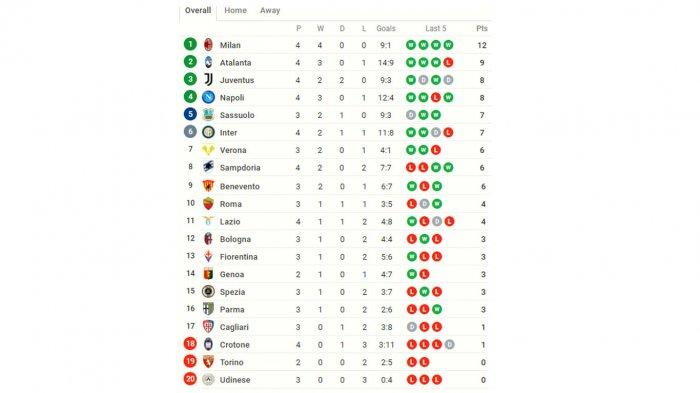 Klasemen Liga Italia 2020: Menang 4 Laga Beruntun, AC Milan Kini Puncaki Klasemen Geser Atlanta