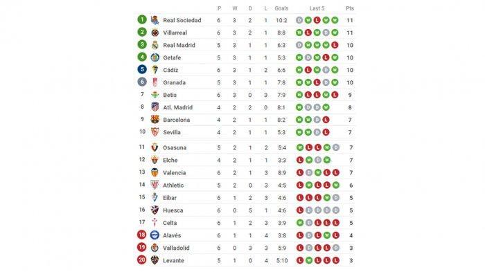 Hasil dan Klasemen Liga Spanyol:Real Madrid& Barcelona Takluk, Posisi PuncakTergeser