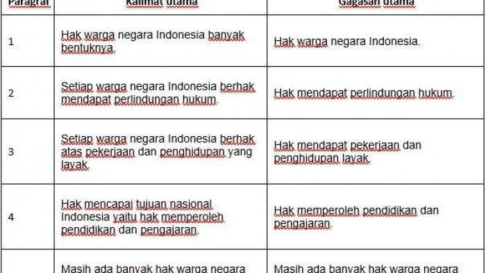 Kunci Jawaban Tema 6 Kelas 6 SD Halaman 47 48 49 dan 50 Hak sebagai Warga Negara Indonesia