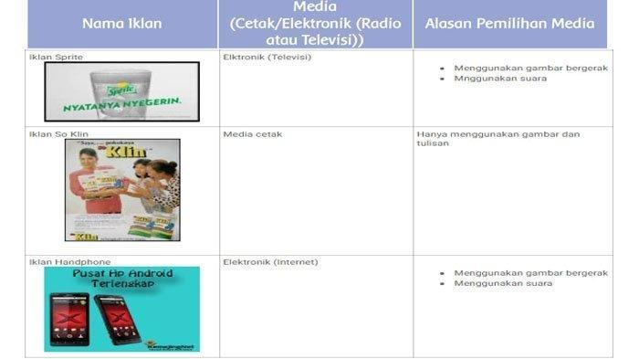 Kunci Jawaban Tema 3 Kelas 5 SD Halaman 46 47 48 Subtema 2 Pembelajaran 1 Media Cetak dan Elektronik
