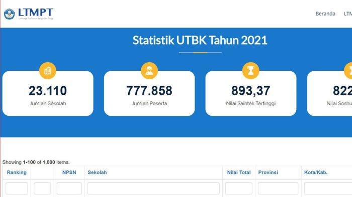 10 SMA Terbaik di Jawa Tengah Berdasarkan Nilai UTBK, Versi LTMPT