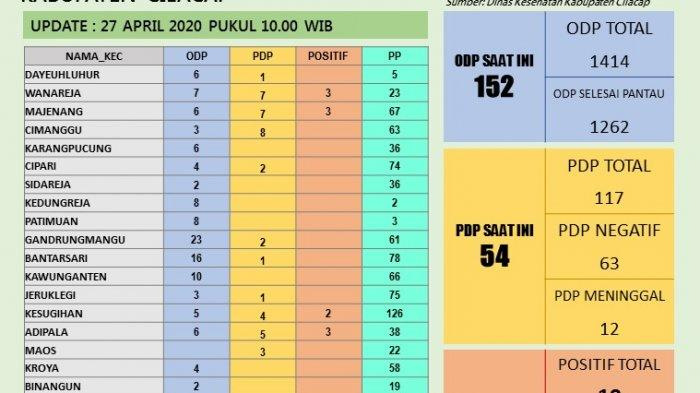 Update Virus Corona di Cilacap 27 April 2020, Total 19 Pasien Positif Covid-19
