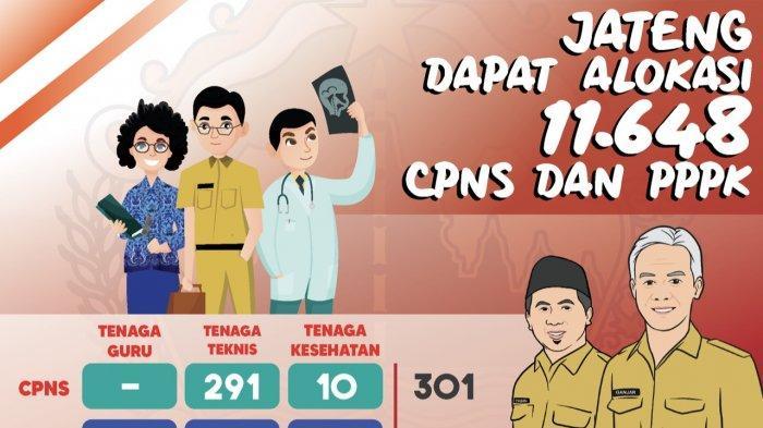 Hasil Seleksi Administrasi CPNS 2021 Diumumkan 2-3 Agustus 2021