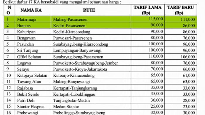 Mulai 1 April Harga Tiket Kereta Api Turun Lagi, Ini Datanya - Tribun ...