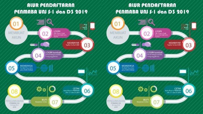 Jadwal, Syarat, dan Alur Penmaba Mandiri UNJ 2019 Universitas Negeri Jakarta