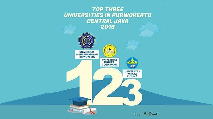 Ini 3 Top Universitas di Purwokerto, UMP yang Tertinggi Versi uniRank