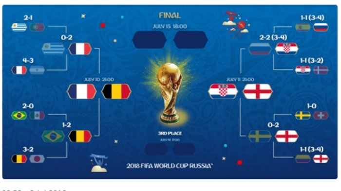 Setelah Tanding Mati-matian, Ini Empat Negara Semifinalis Piala Dunia 2018