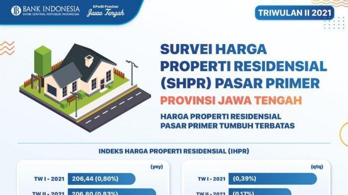 Harga Properti Residensial di Jawa Tengah Tumbuh Melambat pada Triwulan II