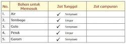 tabel senyawa 2