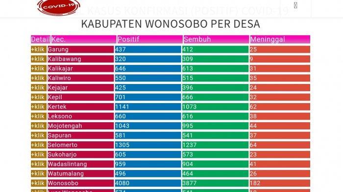 Update Corona Wonosobo Hari Ini Kamis 16 September 2021: 14,523 Positif Covid, Jateng 477.895
