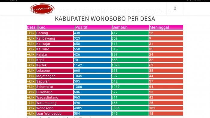 Update Corona Wonosobo Hari Ini Rabu 22 September 2021: 14,562 Positif Covid, Jateng 479.637