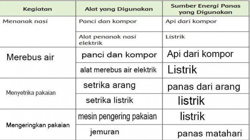 Kunci Jawaban Tema 6 Kelas 5 Halaman 3 4 6 7 8 Dan 9 Panas Dan Perpindahannya Tribun Jateng