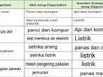 berikut-kunci-jawaban-soal-nomor-4-pada-halaman-3-buku-tematik-sd-kelas-5-tema-6.jpg