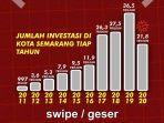 grafik-investasi-di-kota-semarang.jpg