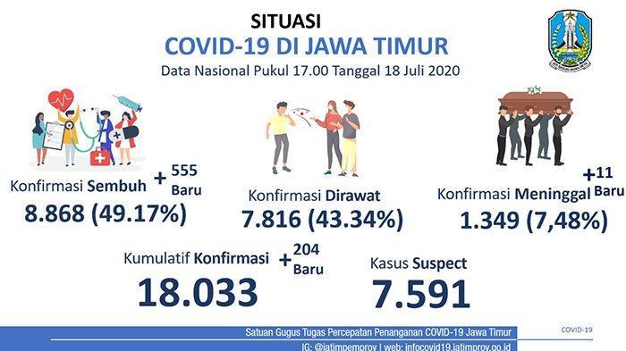 Kabar Gembira, Jatim Catat Rekor Tertinggi Kesembuhan Pasien Covid-19, Capai 555 Orang