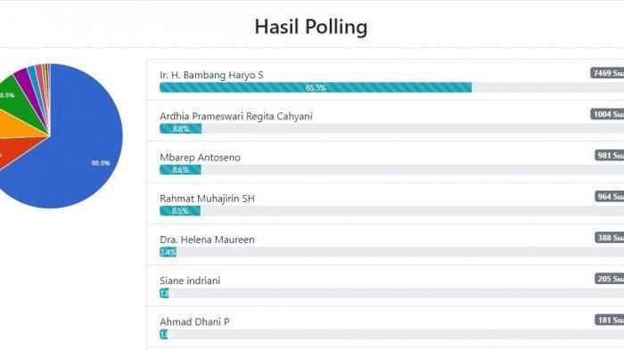 Bambang Haryo Caleg DPR RI dari Partai Gerindra Unggul Telak di Survei Online