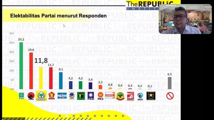 Elektabilitas PKB Teratas, Pengurus DPW Jatim Sebut Jadi Motivasi ; Kami Tidak Besar Kepala