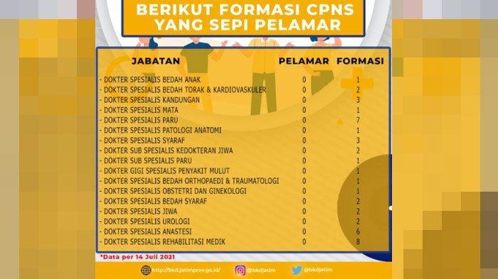 Formasi Dokter Spesialis Untuk CPNS dan PPPK Pemprov Jatim Sepi Peminat, Pendaftaran Ditutup 21 Juli