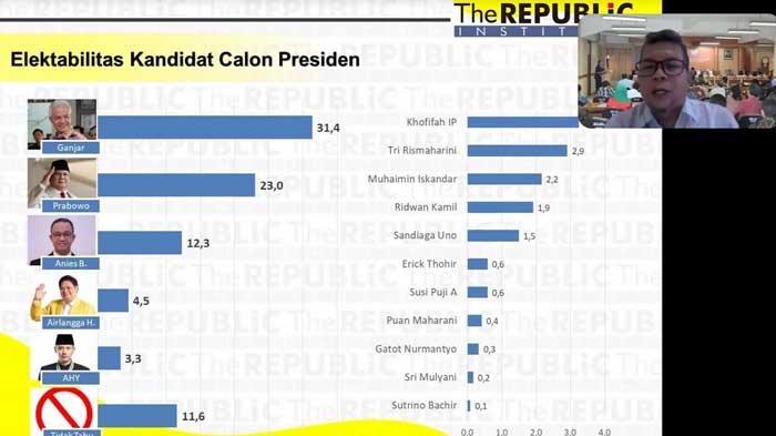 Hasil Survei Pilpres 2024, Elektabilitas Ganjar Pranowo Tinggi, Masyarakat Jatim Anggap Mirip Jokowi