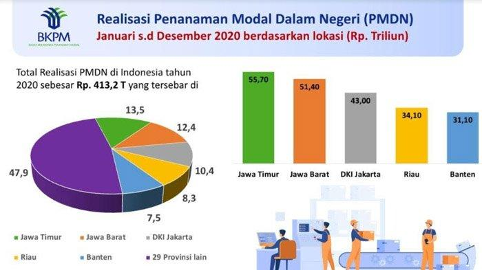 Realisasi PMDN Jawa Timur Tertinggi se-Indonesia Sepanjang Tahun 2020