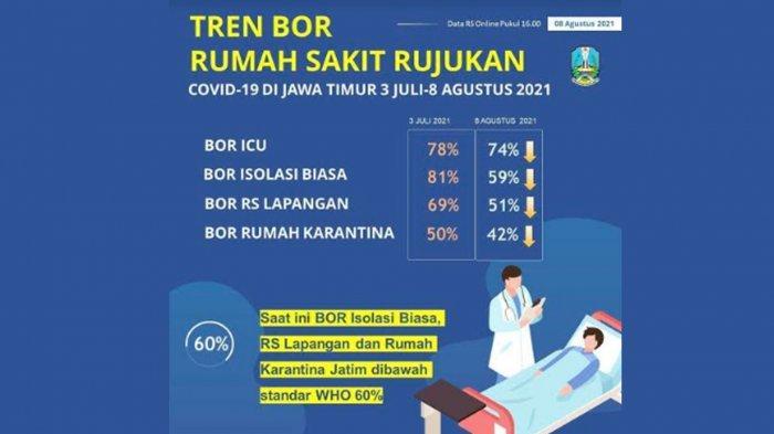 Hari Terakhir PPKM Level 4, BOR Covid-19 Jawa Timur Jauh Menurun Hingga di Bawah Standar WHO