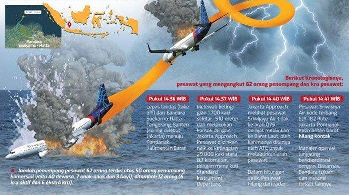 Grafis kronologi pesawat Sriwijaya Air SJ 182 dengan rute Jakarta-Pontianak yang jatuh di Kepulauan Seribu tak lama setelah lepas landas dari Bandara Soekarno-Hatta