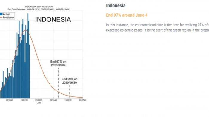 Puncak Pandemi Covid-19 Indonesia Bulan Mei 2020, 1 Syarat Harus Ditepati Agar Berakhir, Sanggup?