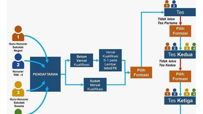 Cara Mengajukan Sanggahan Hasil Seleksi Administrasi CPNS 2021, Cek Update Jadwal Terbaru CPNS-PPPK