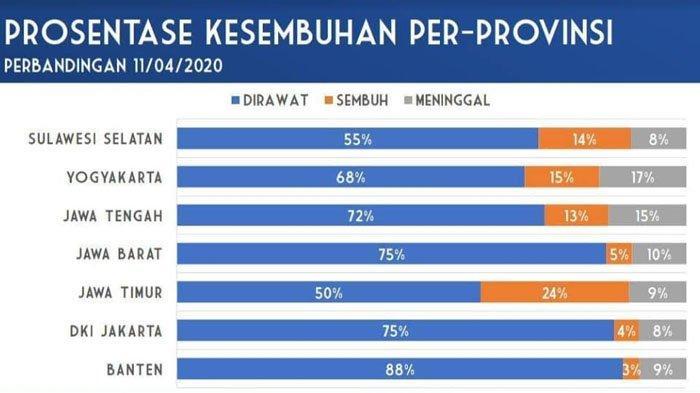 Tingkat Kesembuhan Pasien Covid-19 Jawa Timur Tertinggi secara Nasional, Mencapai 24,33 Persen