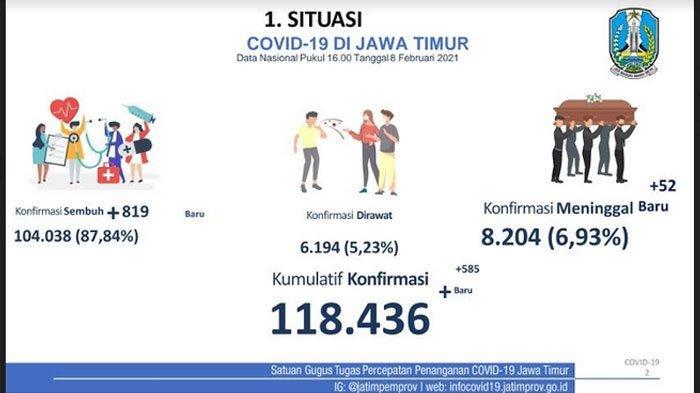 Hasil PPKM 2 Tahap, Laju Penyebaran Covid-19 Jawa Timur di Angka 0,82