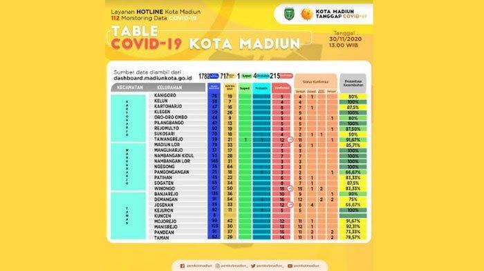 Skrining Sebelum Pembelajaran Tatap Muka, 2 Siswa Kota Madiun Terkonfirmasi Positif Covid-19