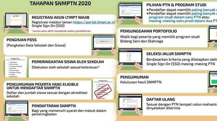 Login Portal Ltmpt Ac Id Untuk Registrasi Ltmpt Pendaftaran Snmptn 2020 Dibuka Mulai Hari Ini Halaman All Tribun Jatim