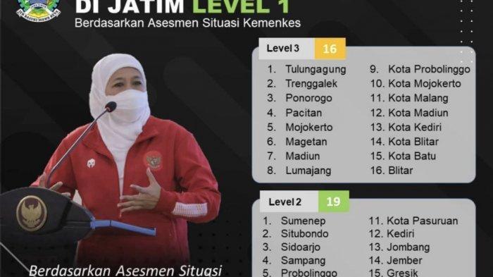 Tiga Kabupaten Jatim Kini Berstatus Level 1, Tuban dan Pasuruan Berhasil Susul Kabupaten Lamongan