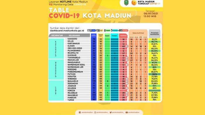 UPDATE CORONA di Madiun Jumat 8 Januari, Total Ada 495 Kasus Positif Covid-19: Bertambah 21