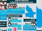 hasil-sensus-penduduk-kabupaten-tulungagung-2020.jpg