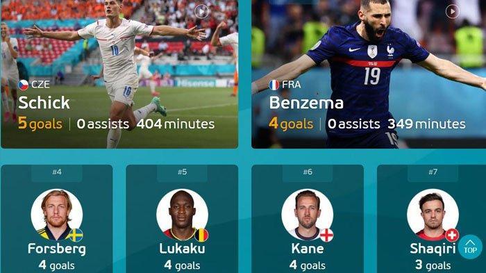 Inilah 10 Pemain Pencetak Gol Terbanyak Jelang Final Euro 2020