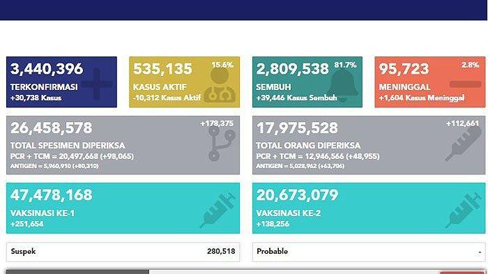 5 Provinsi dengan Penambahan Angka Tertinggi Harian Kasus Covid-19 di Indonesia