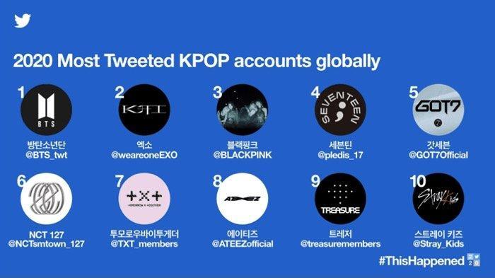 Tahun 2020, BTS dan EXO Dominasi Cuitan di Twitter oleh Netizen, GOT7 Sangat Populer di Thailand