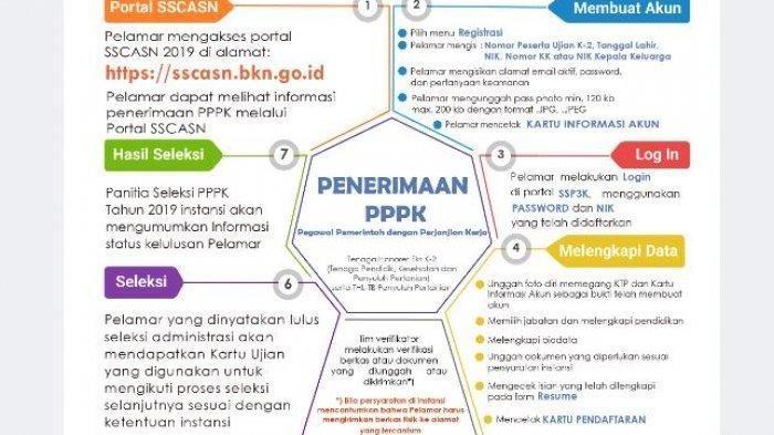 Login ssp3k.bkn.go.id untuk Pendaftaran PPPK 2019, Persyaratan Formasi hingga Panduan Mendaftar