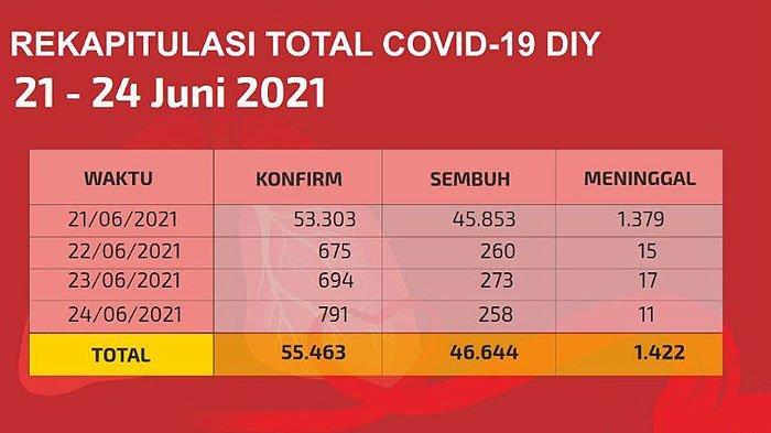 Inilah Penambahan Kasus Corona Yogyakarta Tiga Hari Berturut-turut