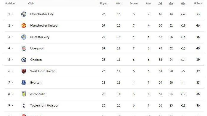 Hasil Chelsea vs Newcastle, Ancaman Posisi Liverpool di Klasemen Liga Inggris