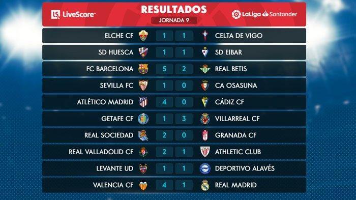 Klasemen Liga Spanyol, Peringkat Real Madrid, Barcelona, Atletico Madrid