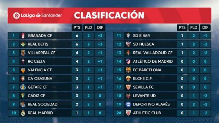 Hasil Liga Spanyol Klasemen La Liga Pekan Ii Real Madrid Di Papan Tengah Granada Memimpin Tribun Jogja