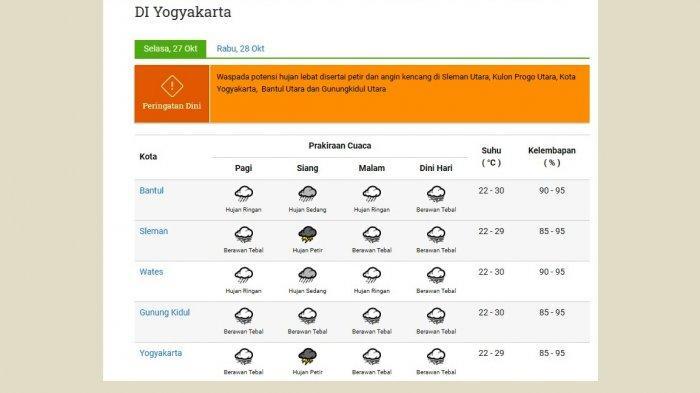 Informasi prakiraan cuaca Yogyakarta Selasa 27 Oktober 2020