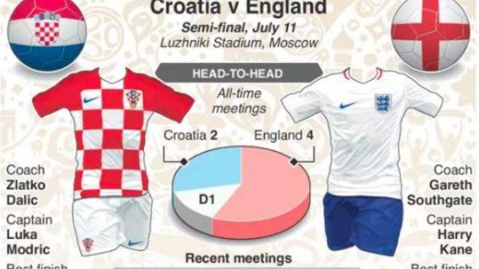 Prediksi Skor Inggris vs Kroasia via Whoscored Semi Final Piala Dunia 2018